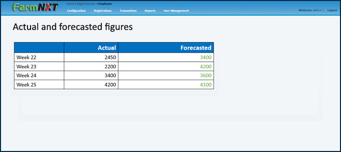 Actual and forecast figures , farmNXT