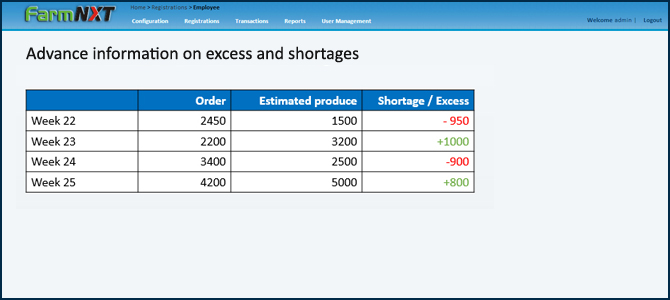 Excesses shortages information , farmNXT